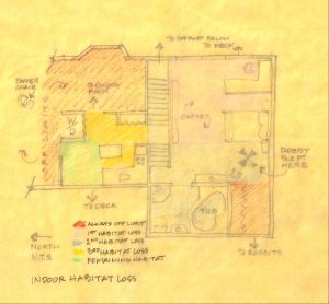 indoor habitat loss